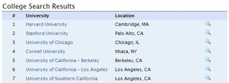 College Admissions 'CA' Search Results